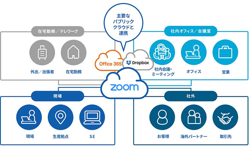 zoom web 会議